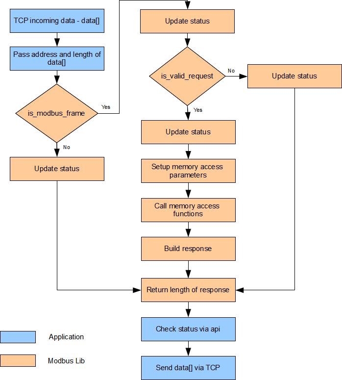 Introduction — Modbus TCP Server v0v1 documentation